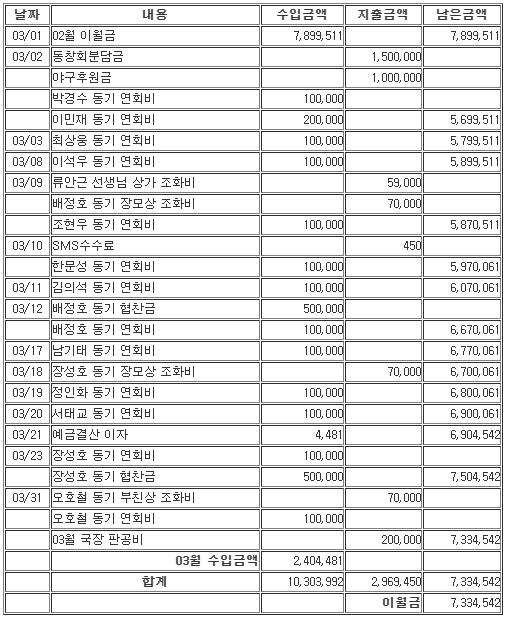 3월 수입지출.PNG