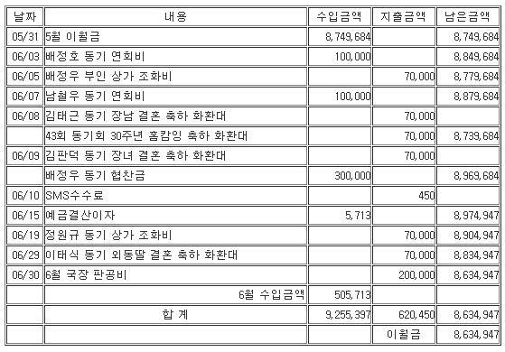 6월동기회수입지내역.JPG